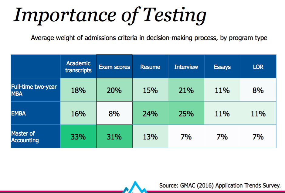relative weight of GRE and GMAT scores in the decision-making process for business school admissions